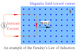 how do magnets work, an example of the faraday's law of induction